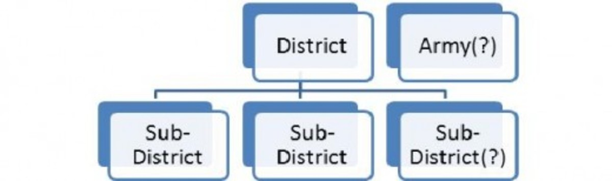 A District subdivided into two or more Sub-Districts
