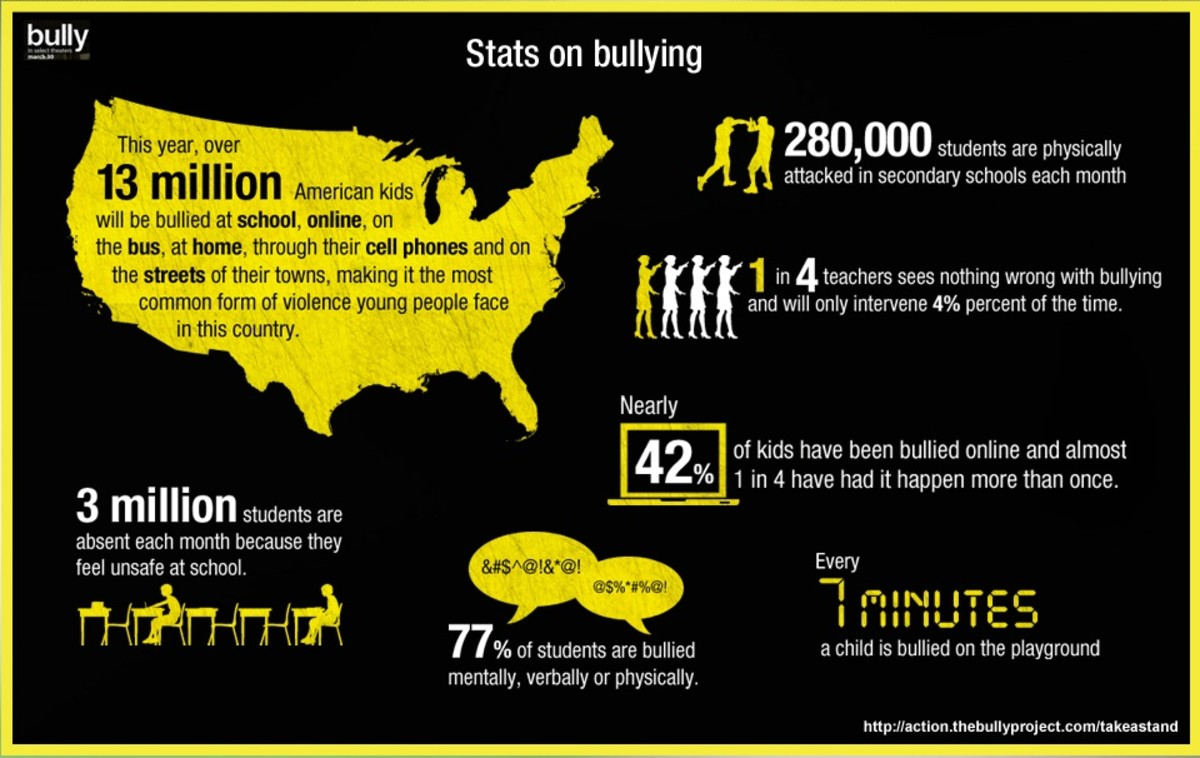 what-is-school-bullying-and-how-to-stop-bullying-with-bullying-facts-and-statistics