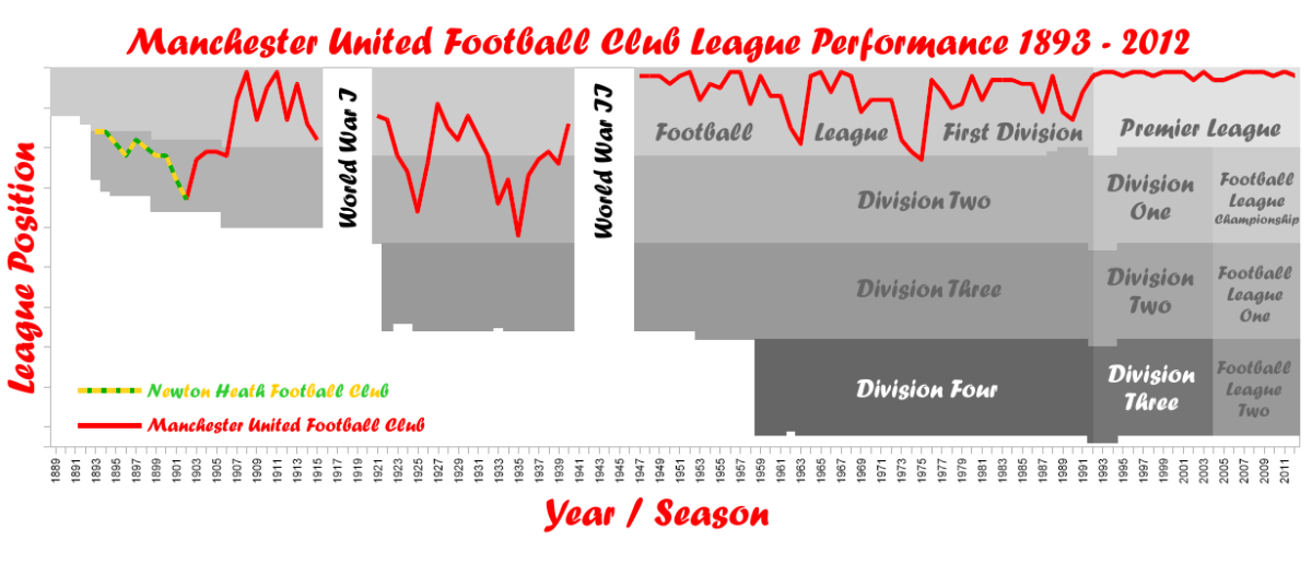 Manchester United League Performance
