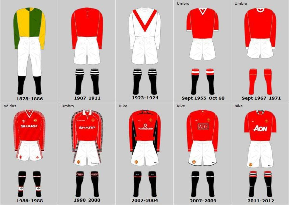 History of Manchester United Shirts