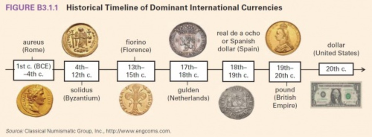 Timeline of Evolution of Money