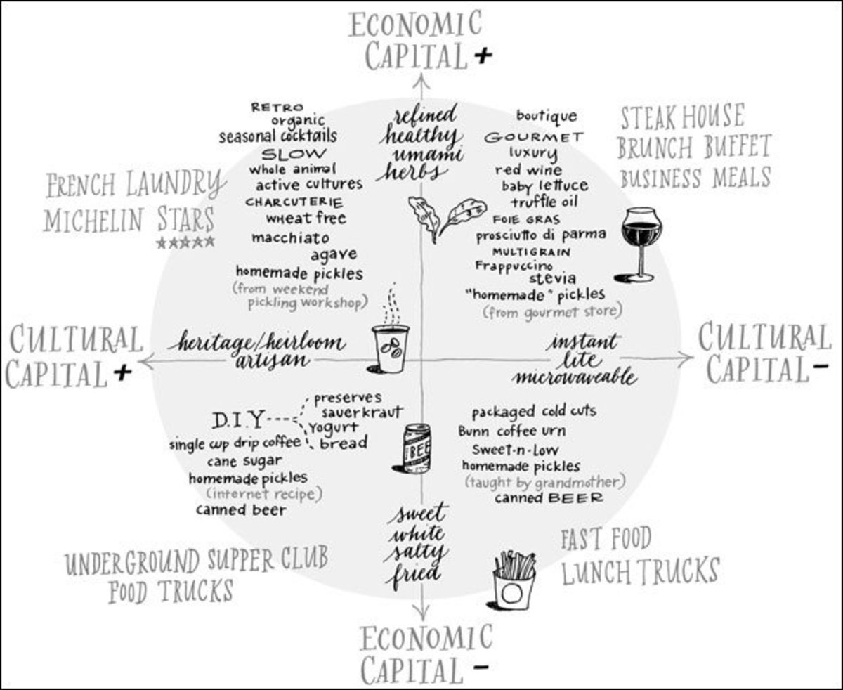 A chart depicting relative taste in food of individuals with different amounts of economic and cultural capital.