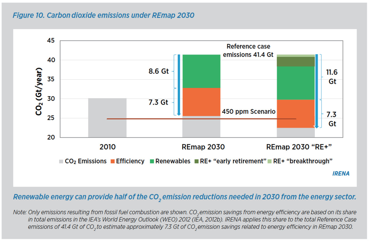 IRENA graph of possible CO2 emissions reductions under their RE2030 plan.