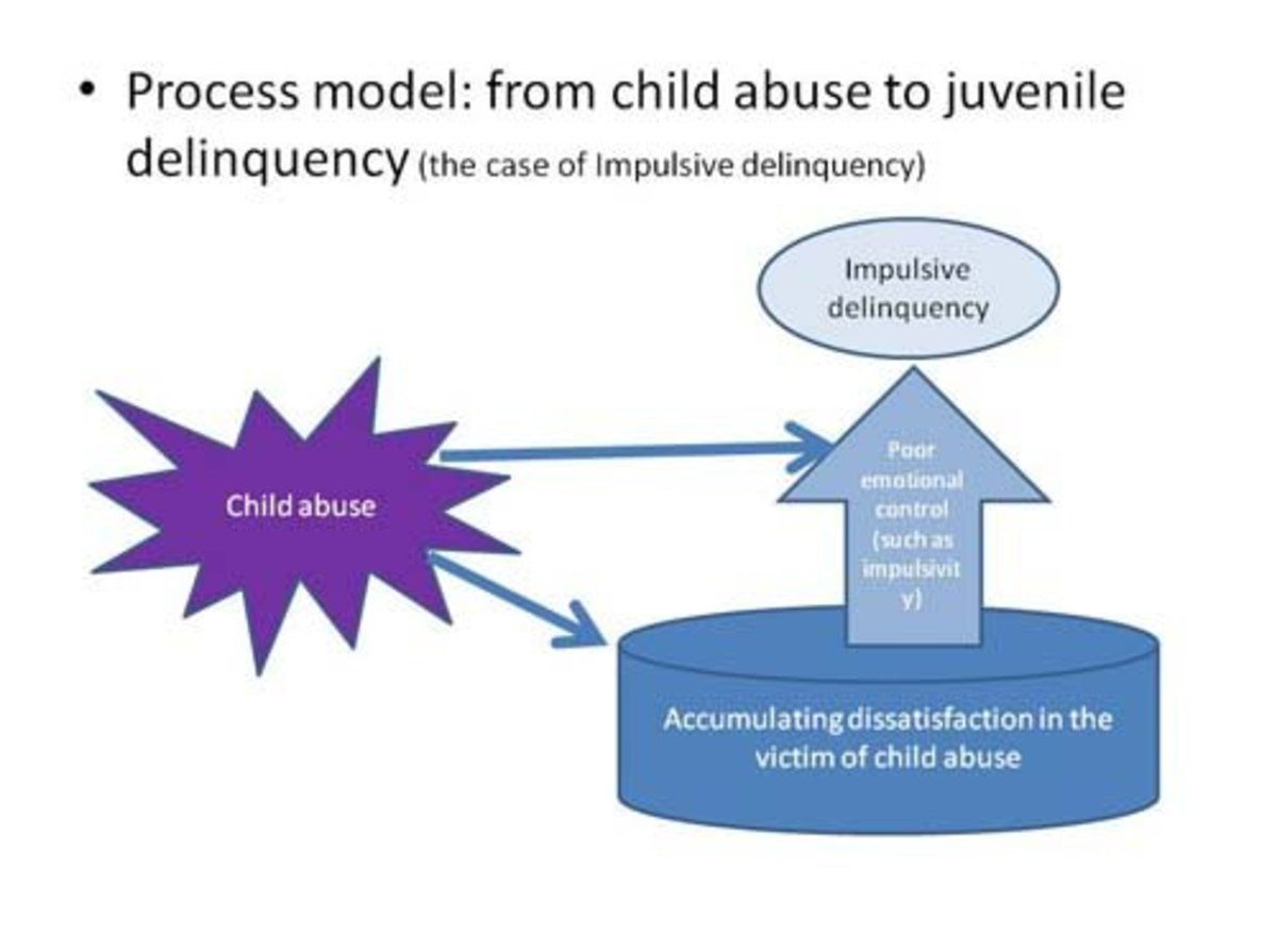 Juvenile delinquency- a product of a faulty environment