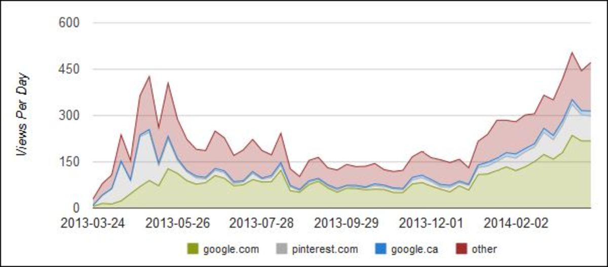 Graph comes directly from my Hubpages account dashboard.