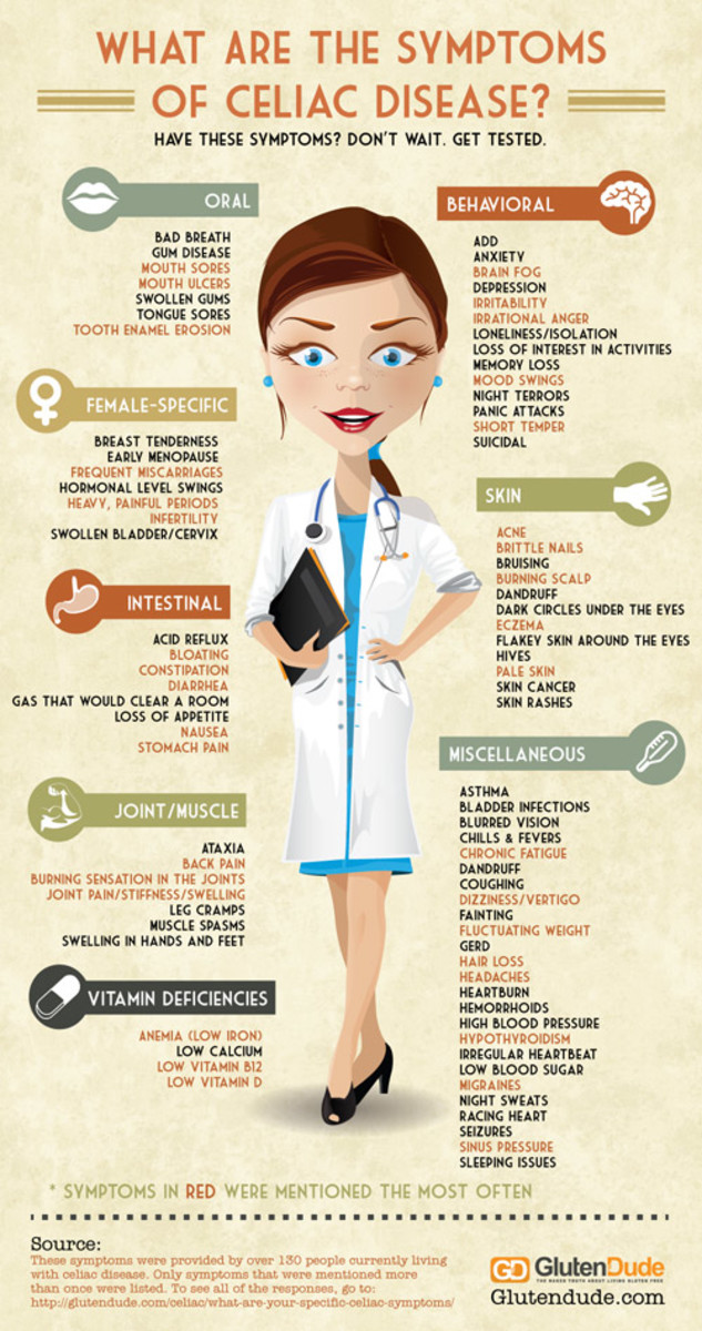 You don't have to have all the symptoms to be diagnosed with Celiac Disease.