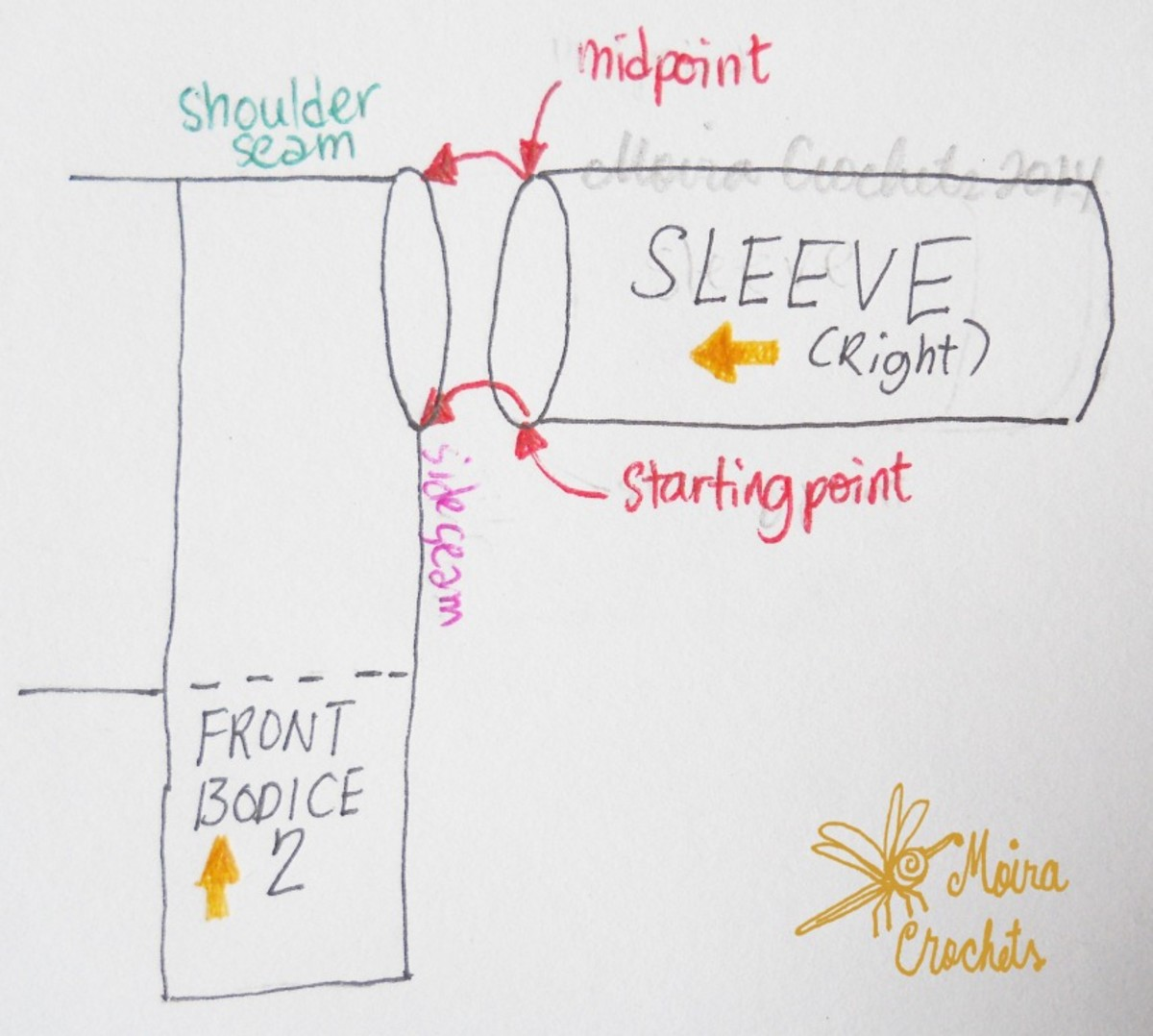 Close up on the diagram - the midpoint is pinned to the shoulder seam while the starting point is pinned to the side seam.
