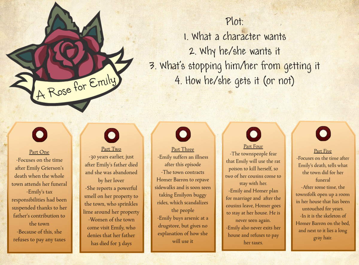 an analysis of the archetype of emilys father in a rose for emily a short story by william faulkner