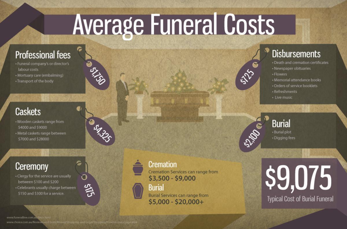 Standard Burial Costs