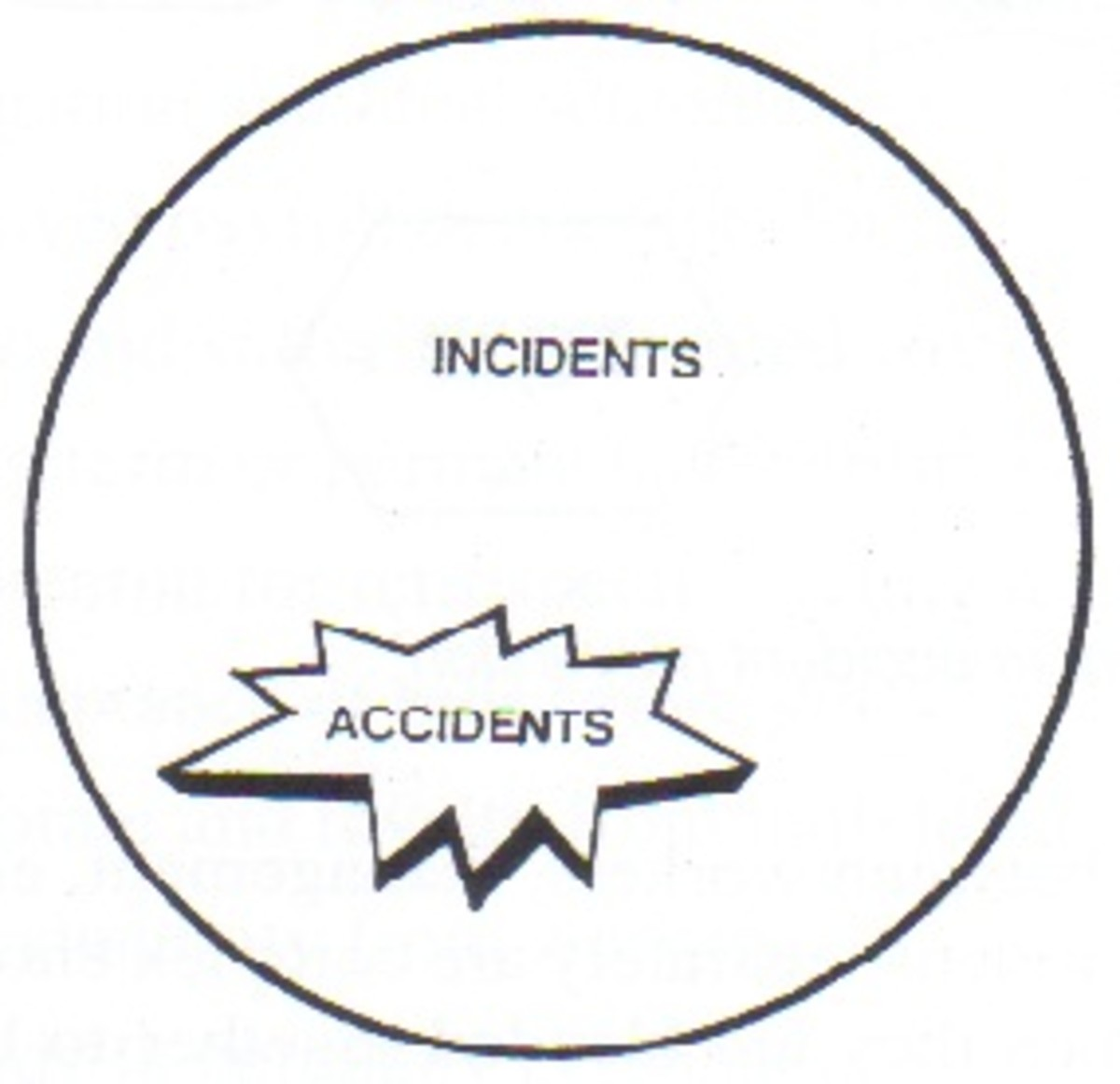 Accidents are a subset of Incidents