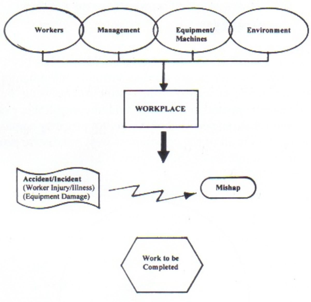 Interactive Factors In Accident Prevention
