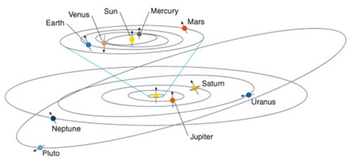 Pluto and other Kuiper Belt Objects (small ice worlds) orbit the Sun out beyond Neptune in tilted, elliptical orbits.