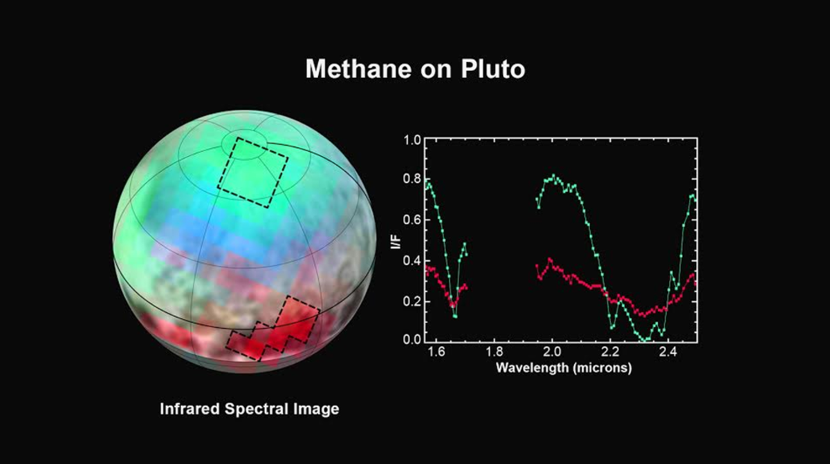 Infrared helps show composition of ices; there's patches of methane, nitrogen, carbon monoxide. Regional variation suggests geological processes, or perhaps climate: what's depositing (or snowing) different things in different places?