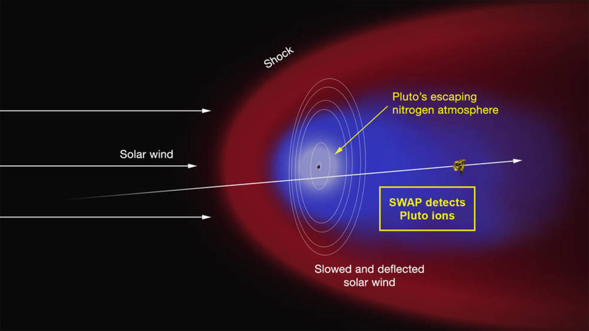 Artist's concept of Pluto's mostly-nitrogen atmosphere escaping and turning into an enormous tail ionized by the solar wind.
