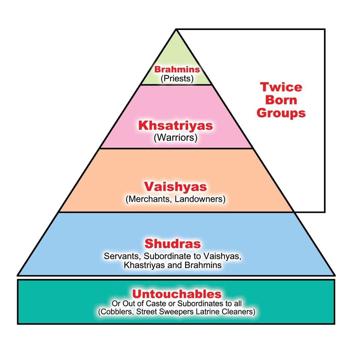 Origin of the Indian Caste System