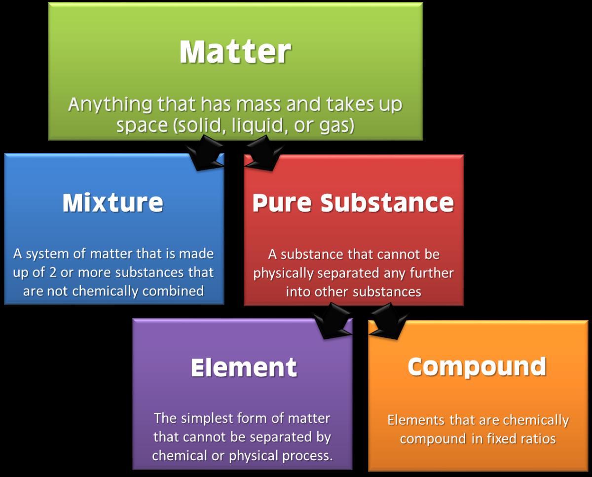 Matter Flow Chart