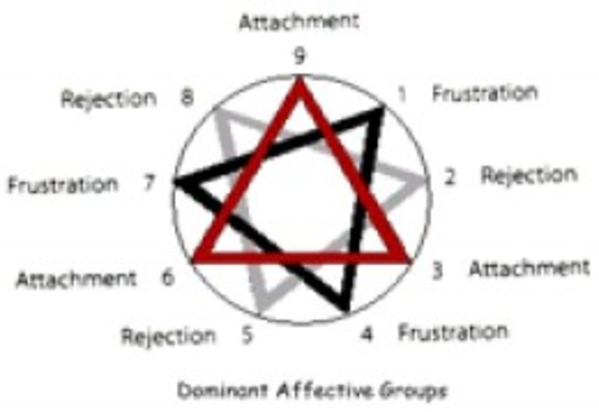 Understanding the Enneagram, Revised Ed.,Houghton Mifflin (2000), p. 318.
