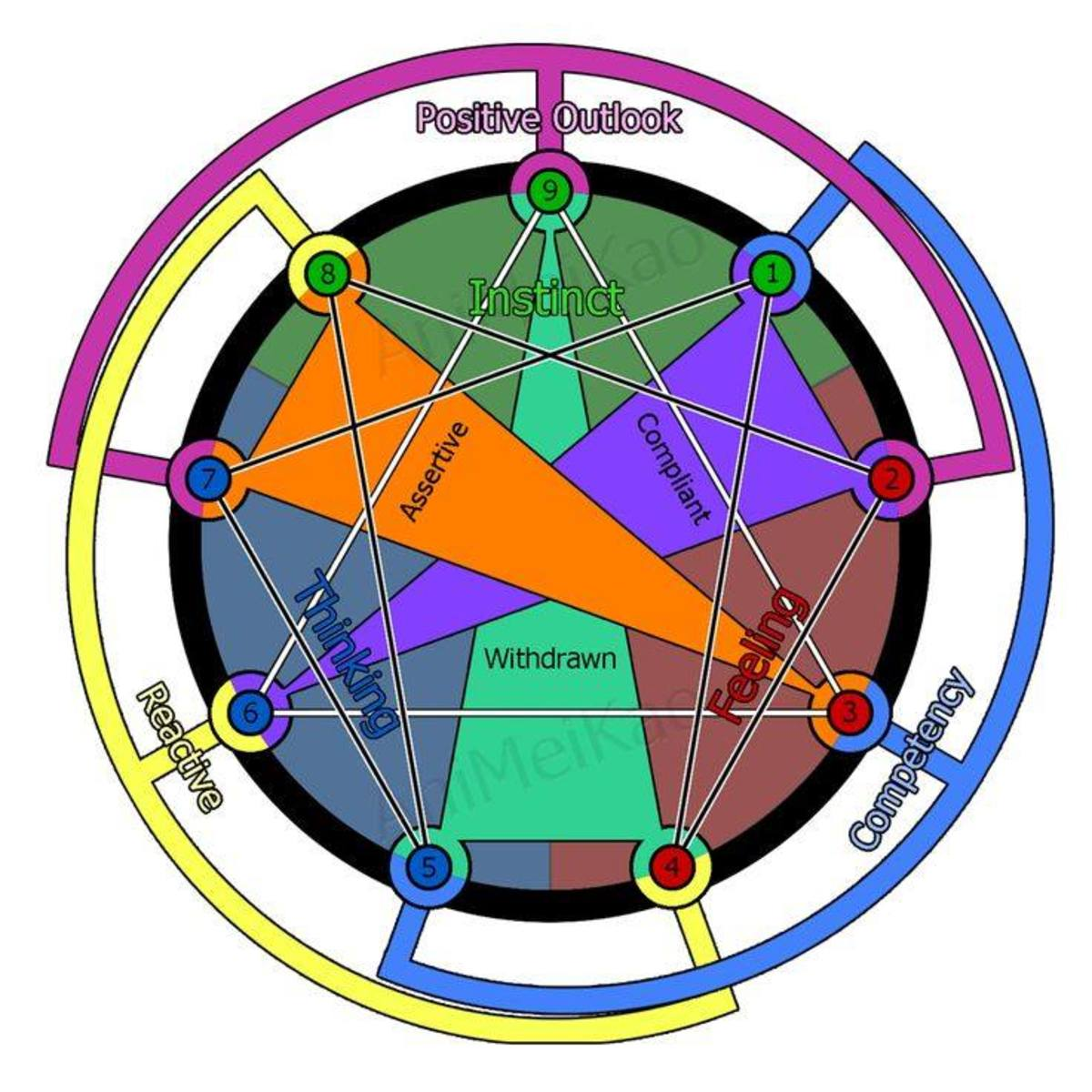 The Quad-Cube or Lo Shu Matrix for each Enneagram Type shows the Four Core Relationships.