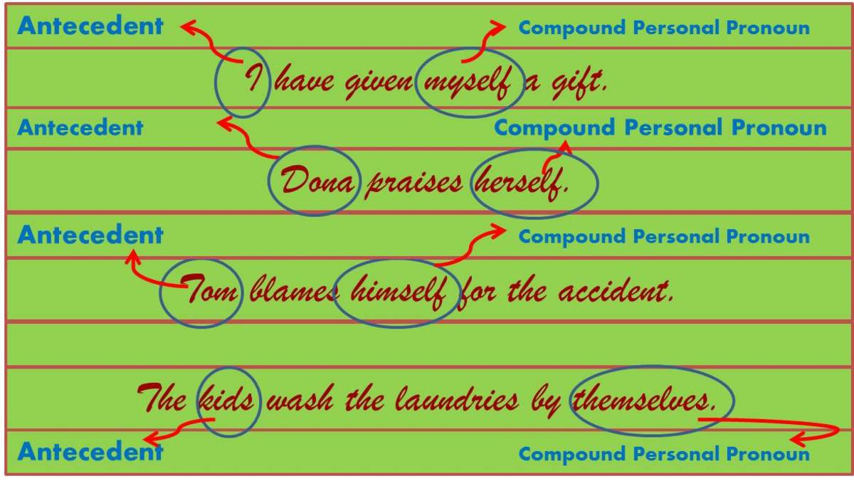 This shows the antecedent and compound personal pronoun in a sentence.