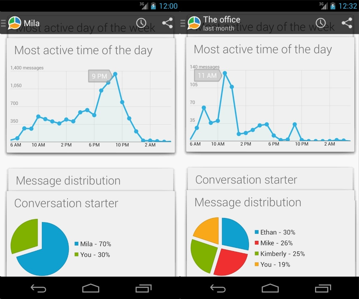 Know WhatsApp stats from WhatStat