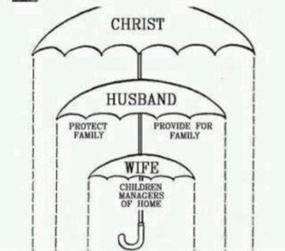 "The Real Truth Behind ""Wives Submit to Your Husbands"""