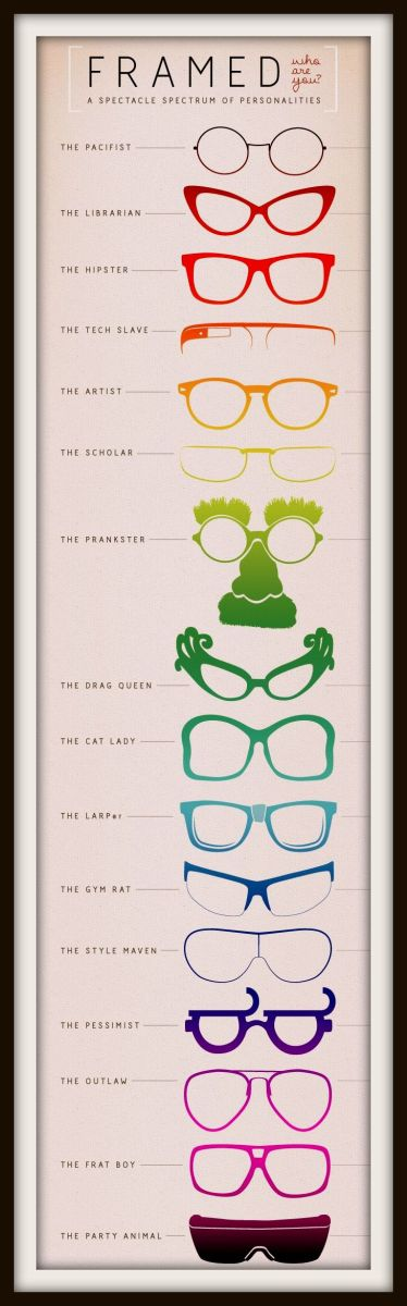 Different Types of reading glass frame shapes