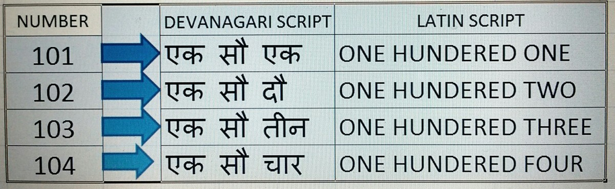 A Demonstration Of Writing Numbers In Devanagari Script