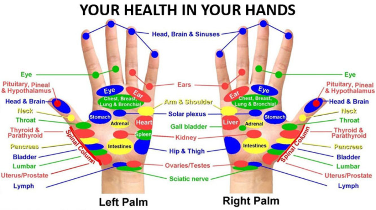 Acupressure for hands