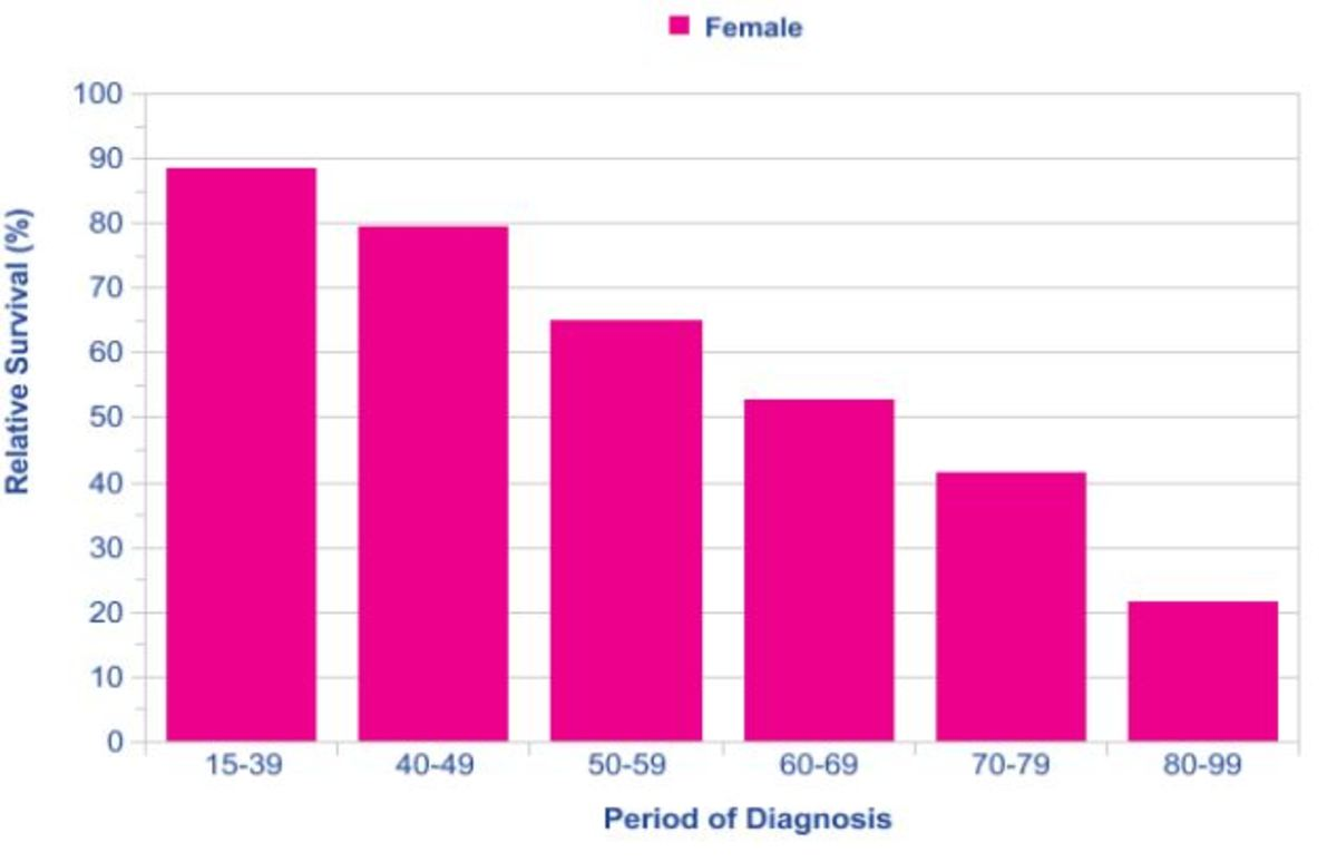 5 year survival rate according to period of diagnosis