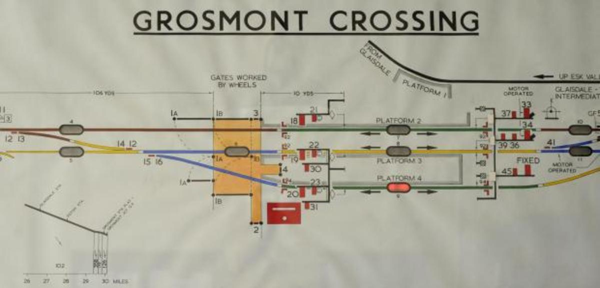 Track and signalling diagram, Grosmont Station as it is now, with the North Eastern Railway Southern Division signal cabin (red rectangle) on what was the 'Up' side. The later NY&CR/NER branch line from Glaisdale is marked in grey - top left-right