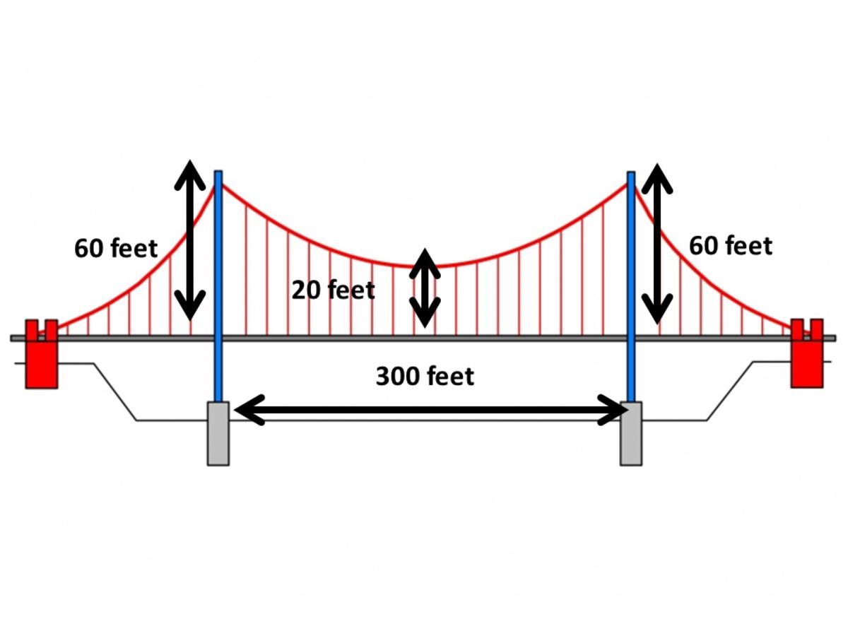 Calculator Techniques for Parabola