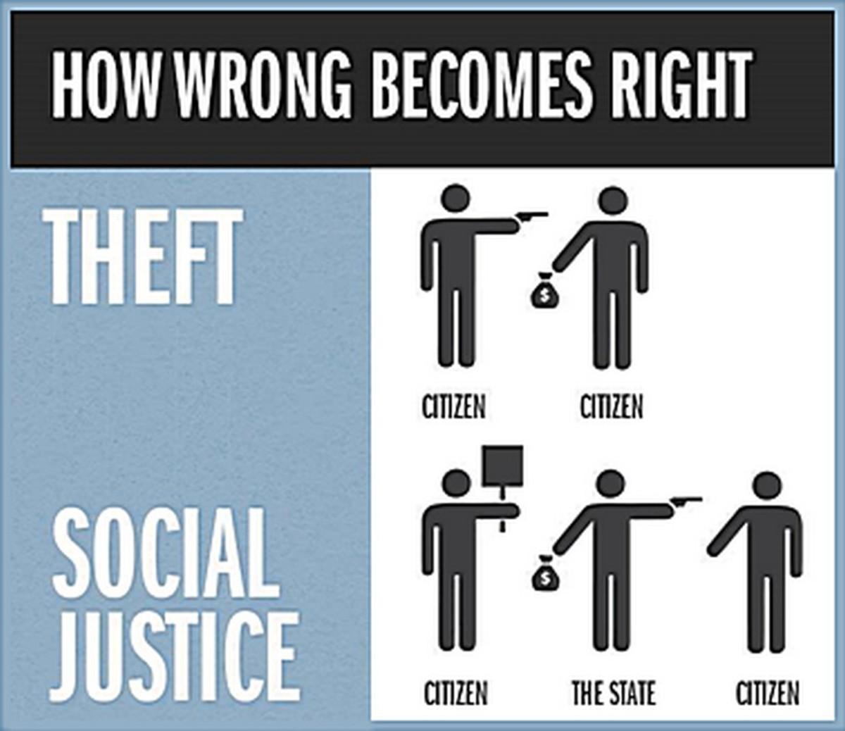 """Social Justice"" is Orwellian Doublespeak for ""theft"""
