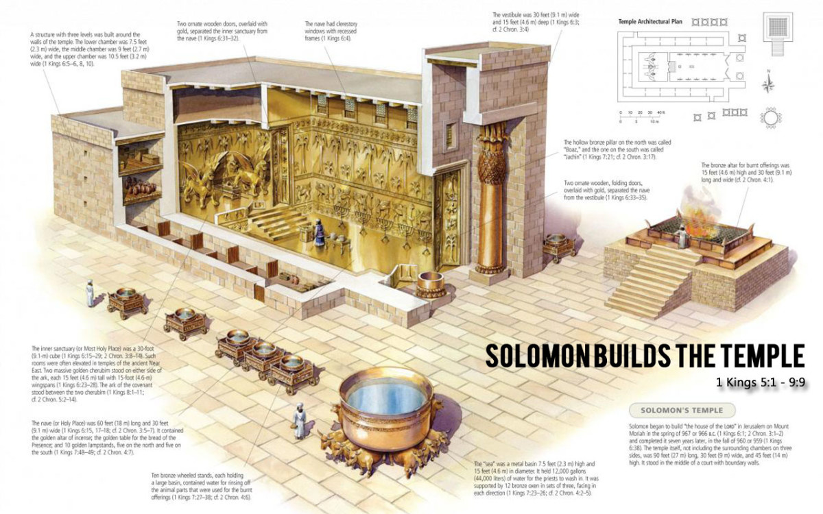 King Solomon's vast amount of wealth allowed him to employ the Phoenicians to build, what is known as the Temple of Solomon, notice the tall ceiling.