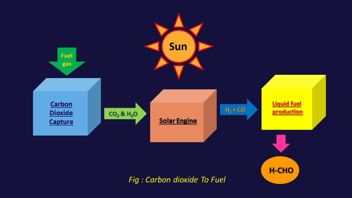 Carbon dioxide To Fuel