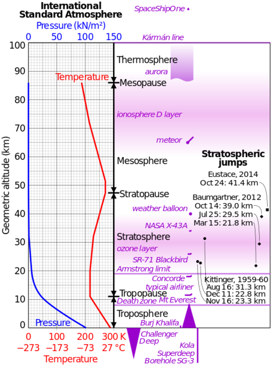 Layers of the Atmosphere and Transition Regions