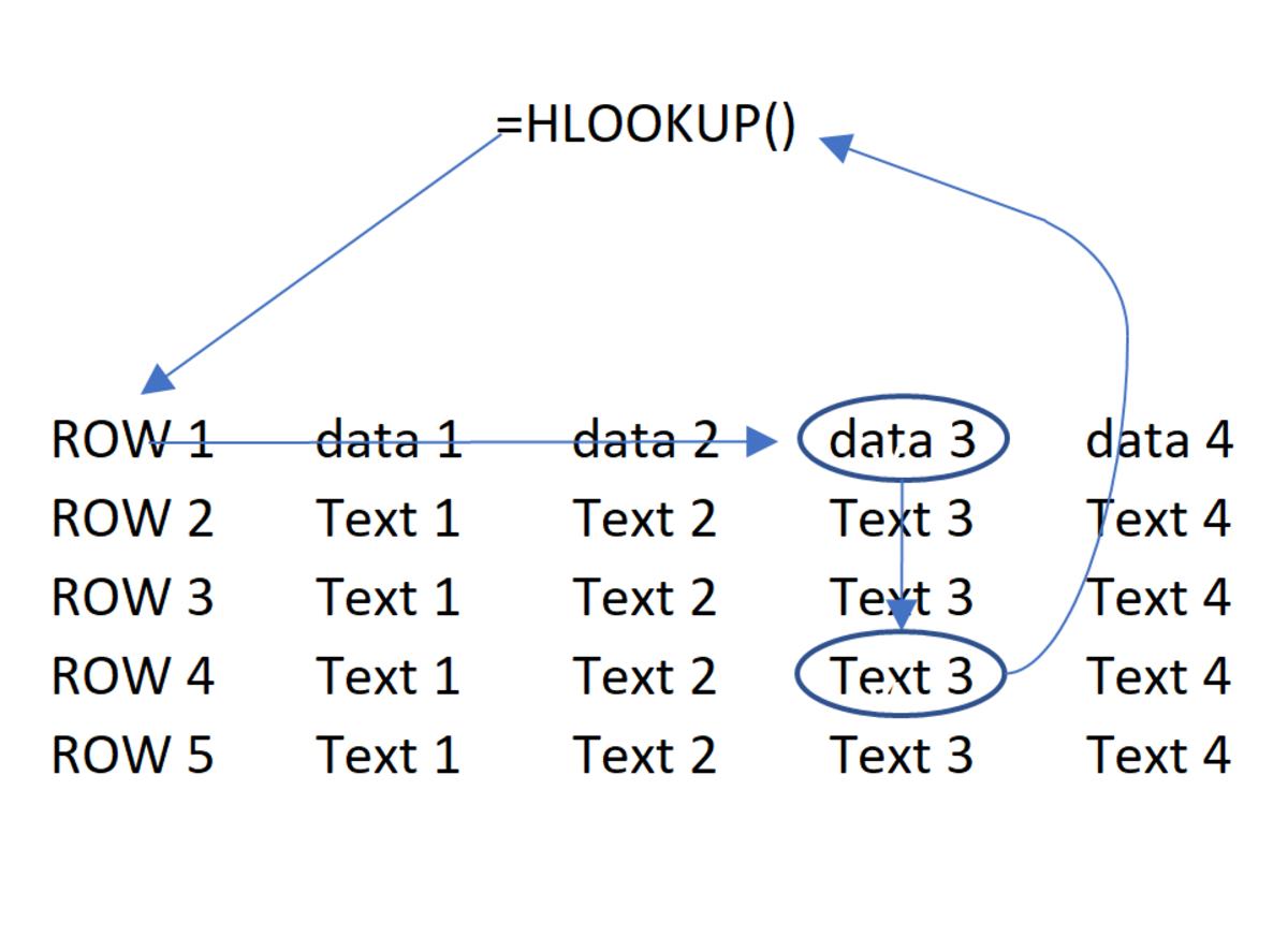 The HLOOKUP Excel function can be understood through this illustration. A piece of data is referenced in the first row of a table. The match is made, then a value is returned to display data that comes from a preselected a row.