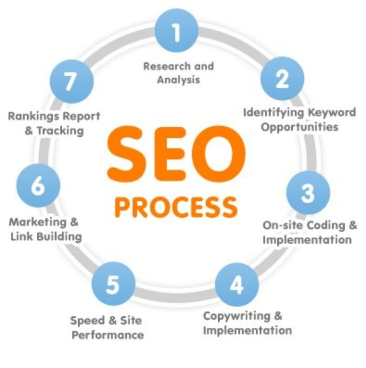 How to Begin With SEO Copywriting?