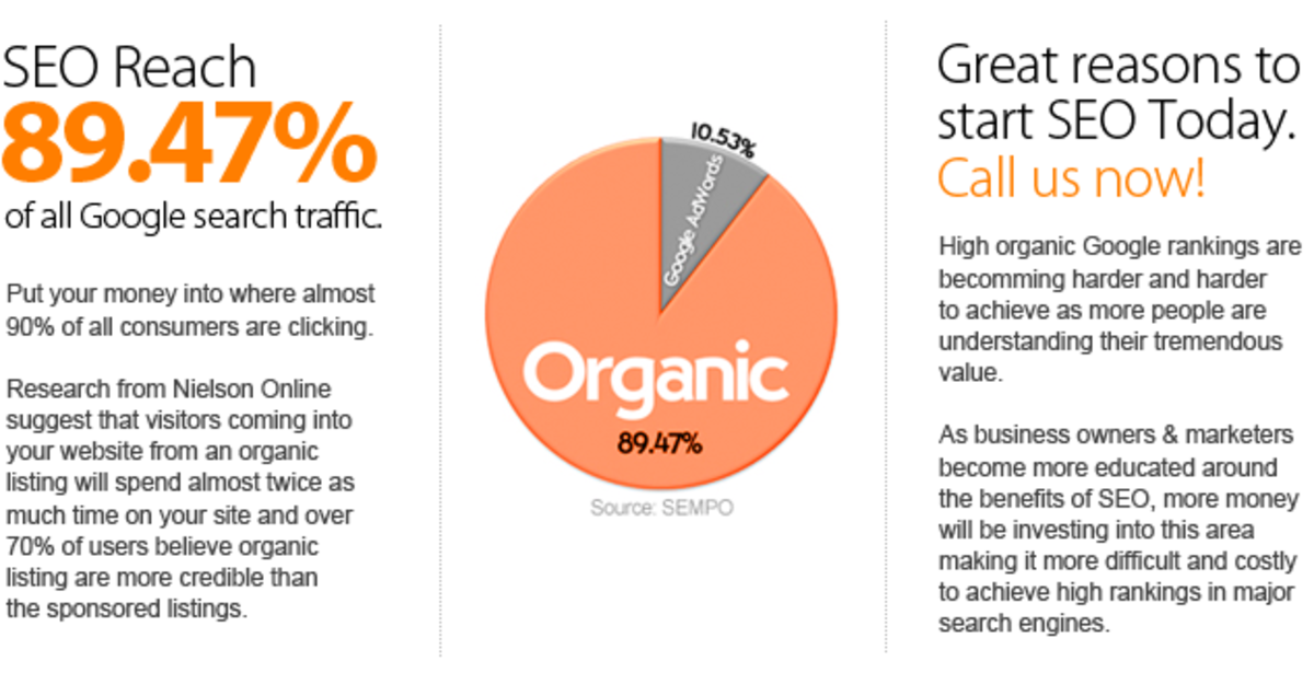 Companies are investing more and more in SEO to receive higher organic reach.