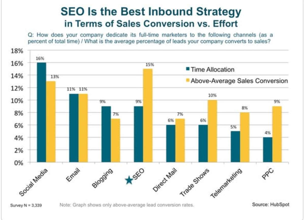 SEO is the Best Inbound Strategy