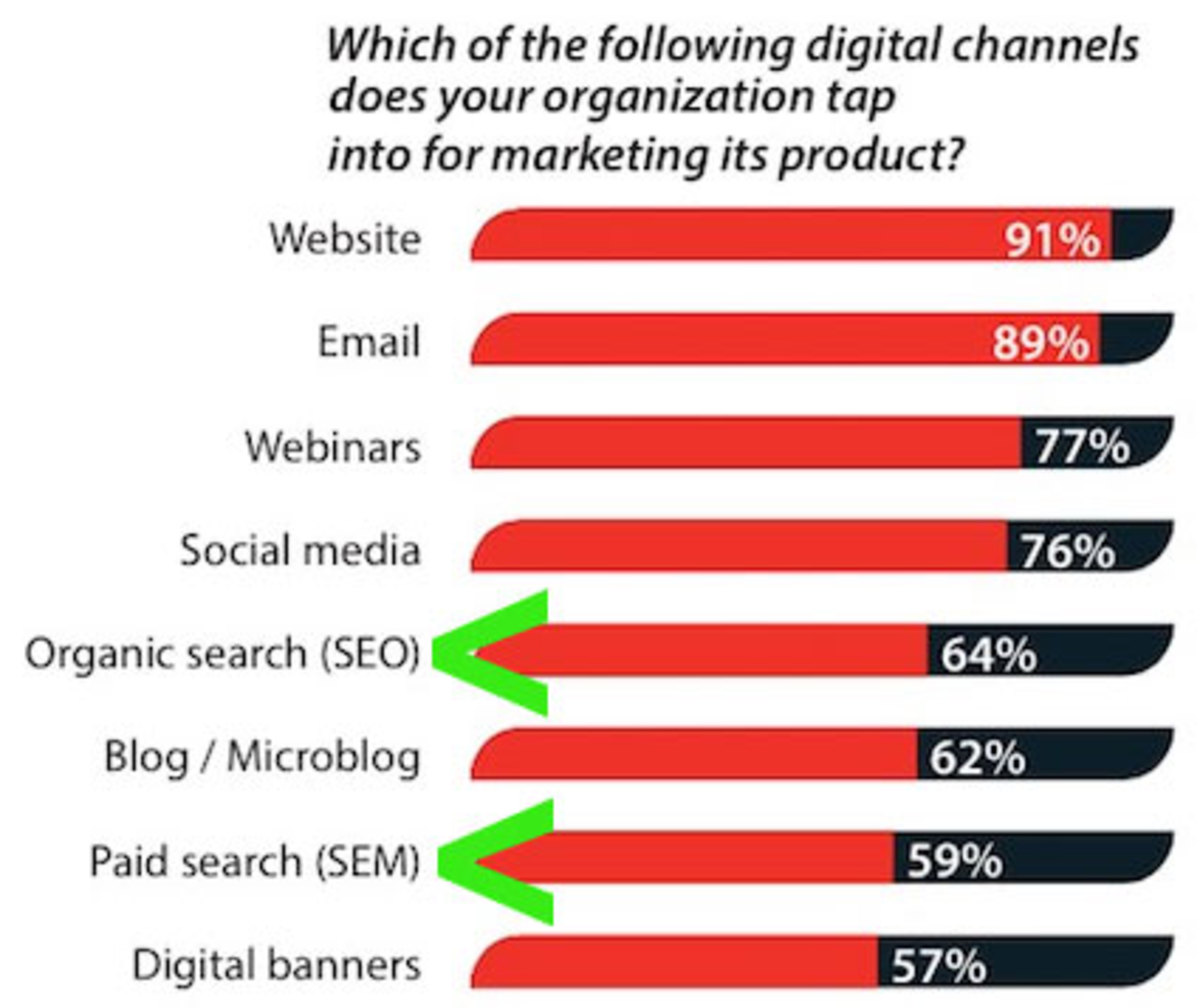 Website is the best channel for Digital Marketing.