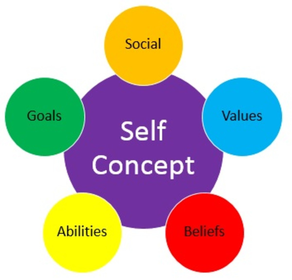 self-concept-perception-in-the-workplace