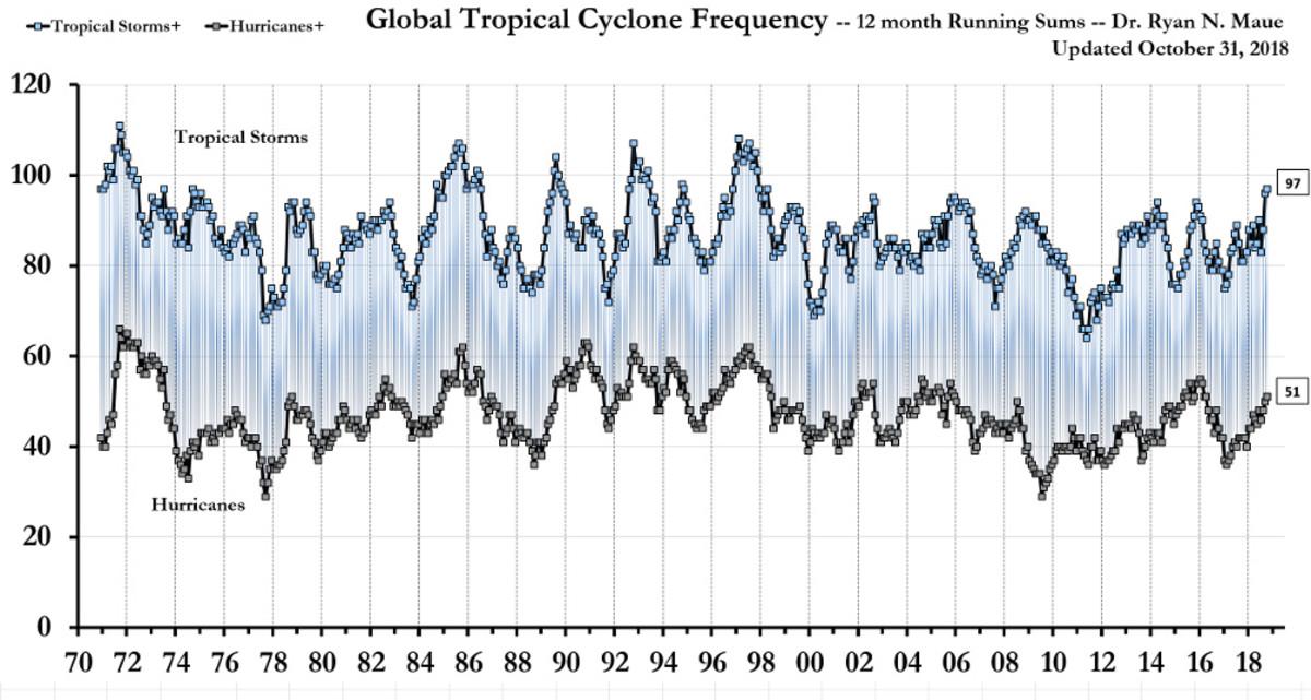 Chart 7. Ryan N. Maue PhD graph of global cyclone frequency