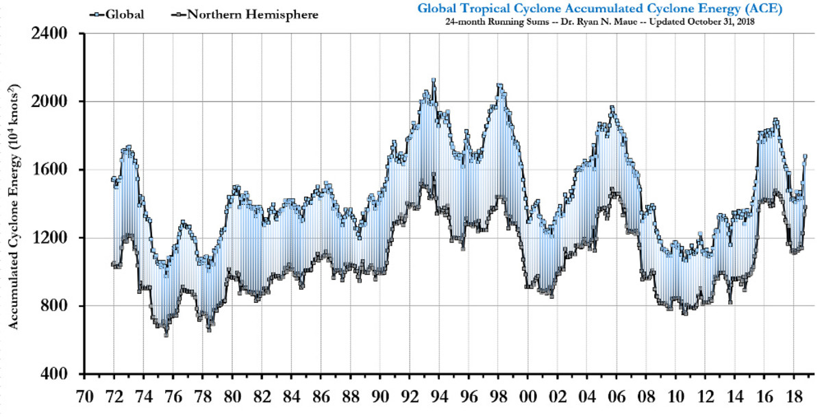 Chart 6. Ryan N. Maue PhD graph of global cyclone energy