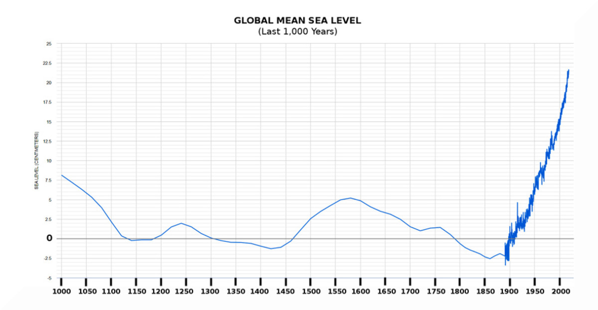 Chart 5. Global mean sea level fluctuations for last 1,000 years