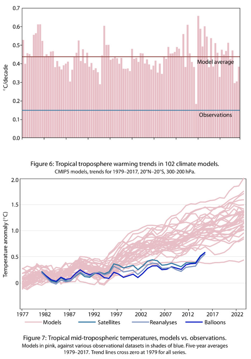 Chart 8. Comparison of climate model forecasts to reality