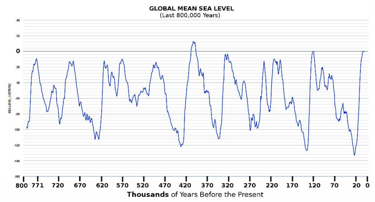 Chart 4. Global mean sea level fluctuations for Last 800,000 years