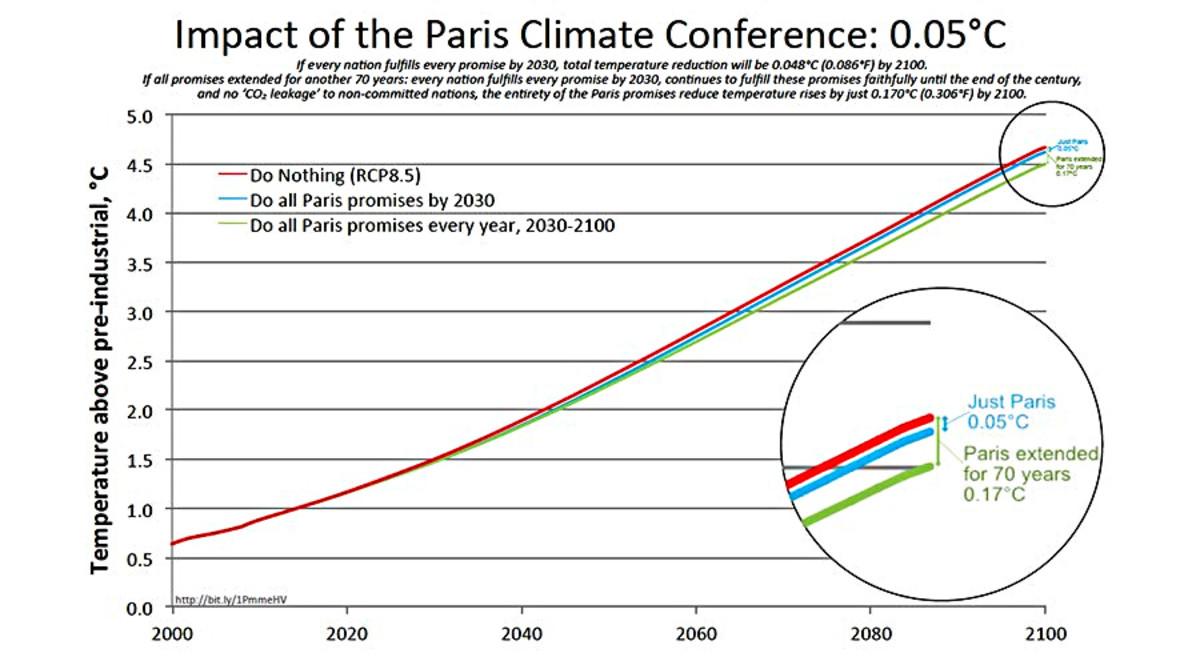 Chart 9. Bjorn Lomborg graph of Paris Agreement impact