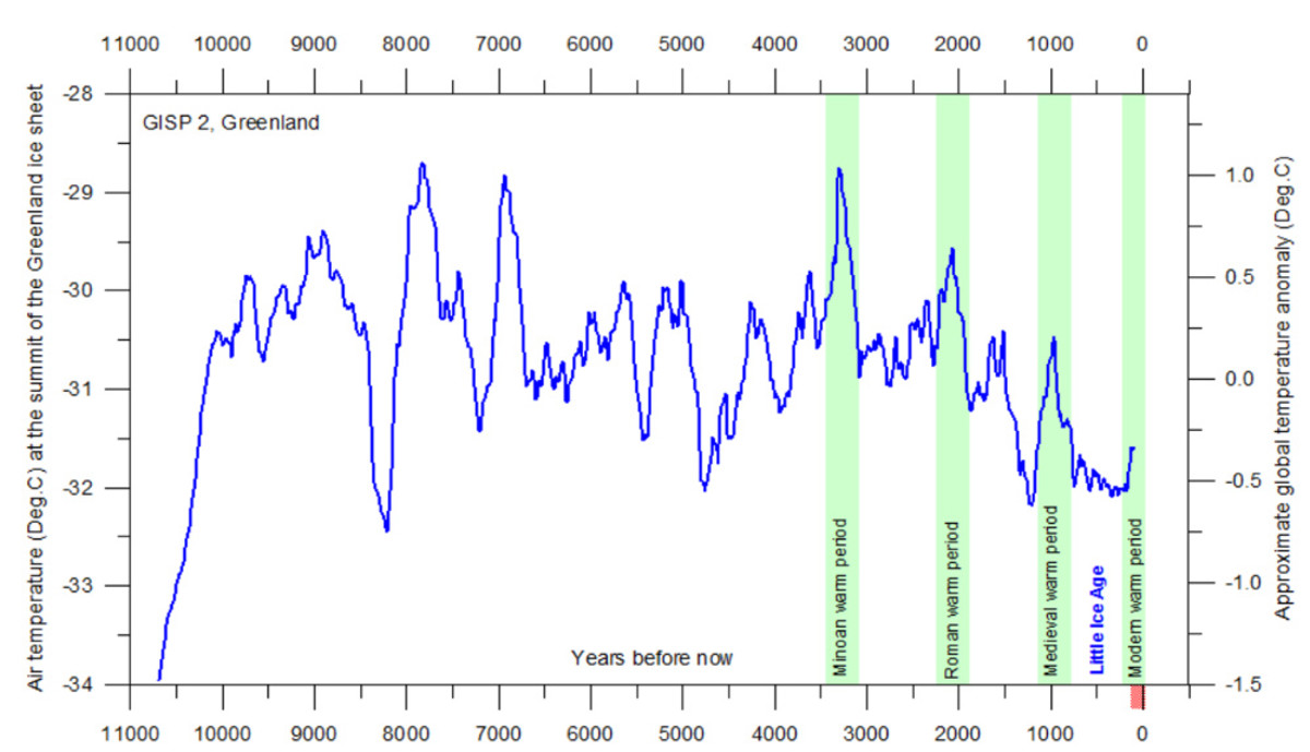 Chart 3. Reconstructed global temperature over the past 11,000 years