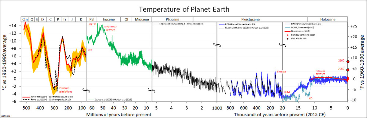Chart 1. Estimates of global average surface air temperature over 540,000,000 years