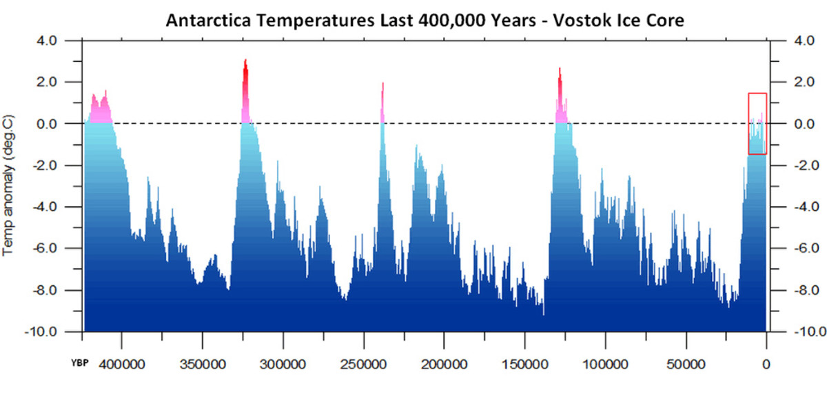 Chart 2. Reconstructed global temperature over the past 420,000 years